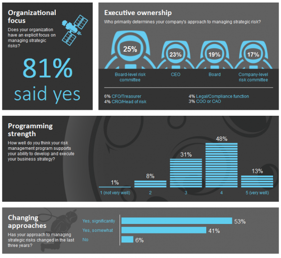 Executives Explore Strategic Risk - Infographic | The National Law ...