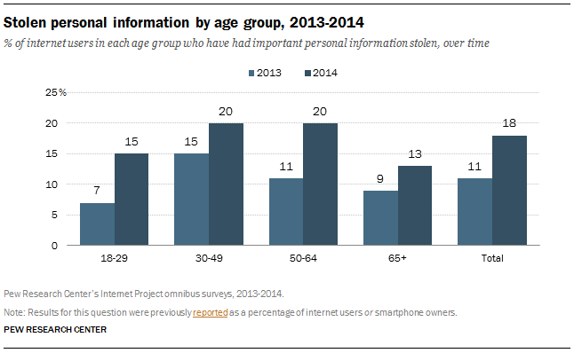 stolen personal data by age