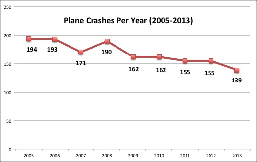 Crashes per year