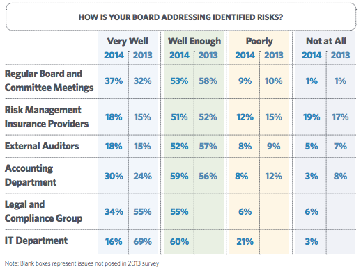 How well is board addressing risks