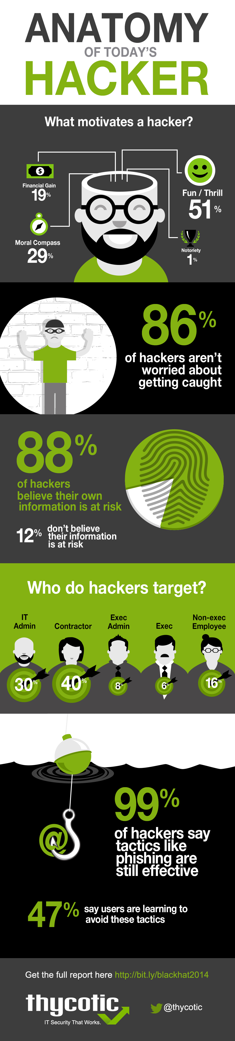 Thycotic Hacker Infographic