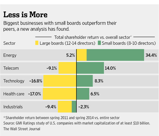 Board Size and Shareholder Returns