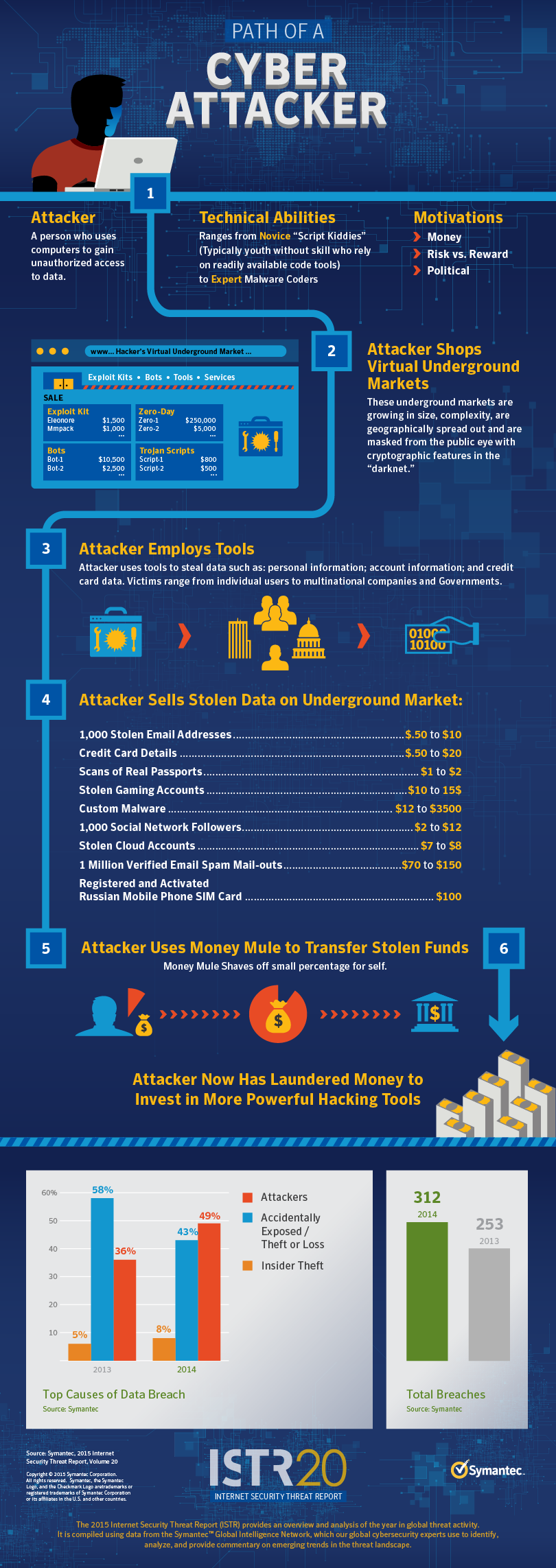 Symantec Path of a Cyber Attacker