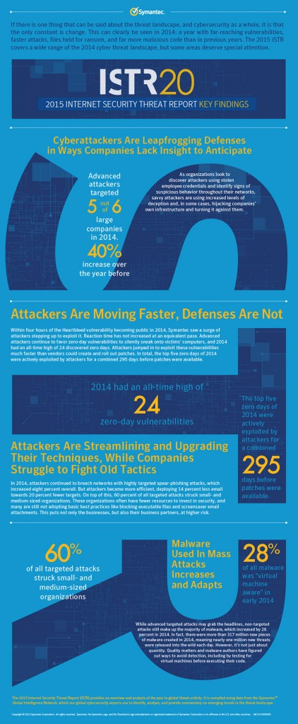 Symantec 2015 Internet Security Threat Report