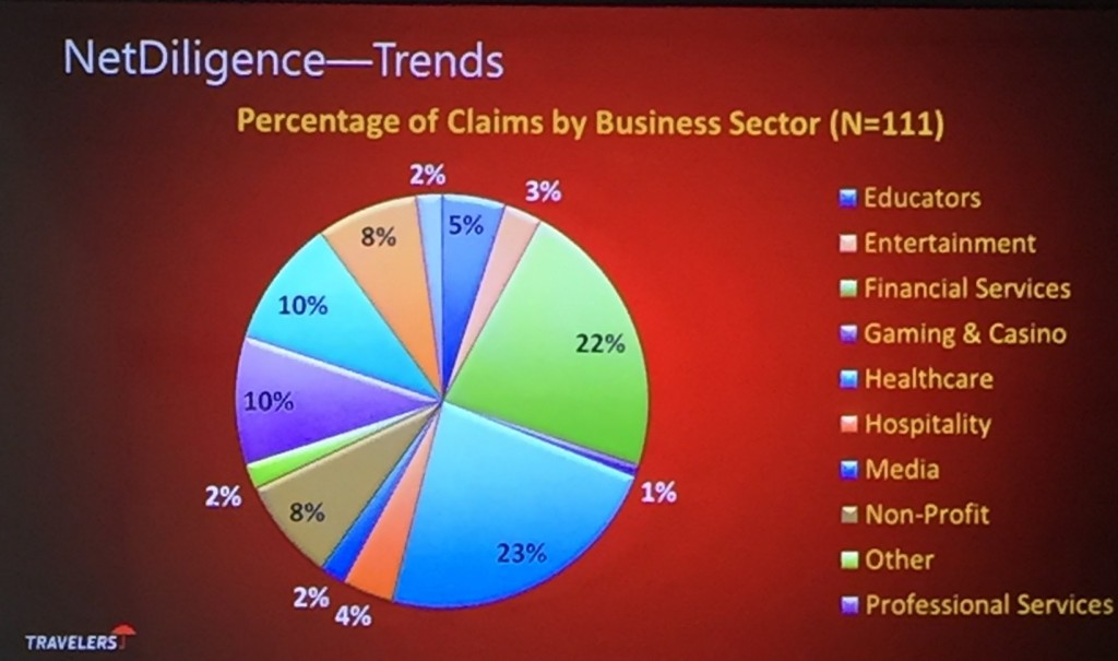 NetDiligence Cyberinsurance Claims by Business Sector
