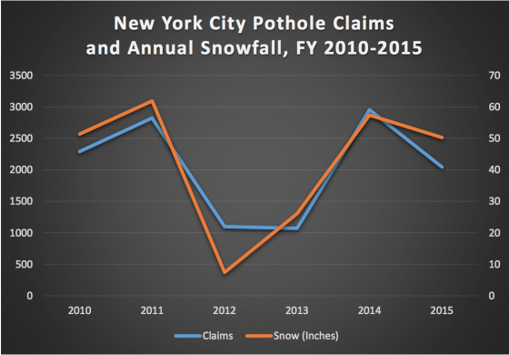 Snowfall and pothole claims