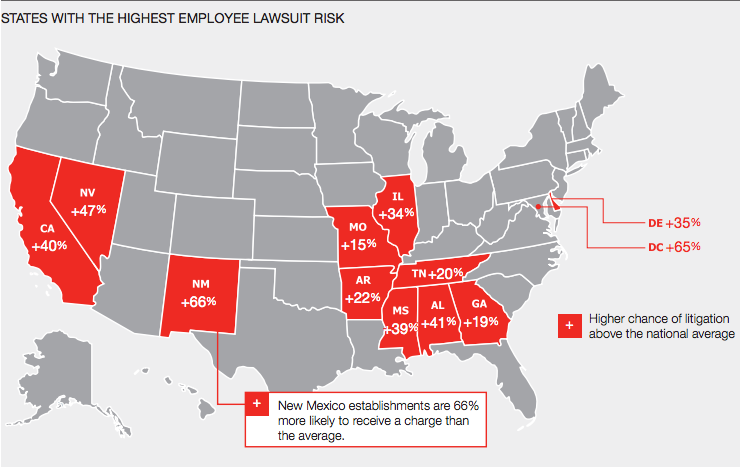 STATES WITH THE HIGHEST EMPLOYEE LAWSUIT RISK