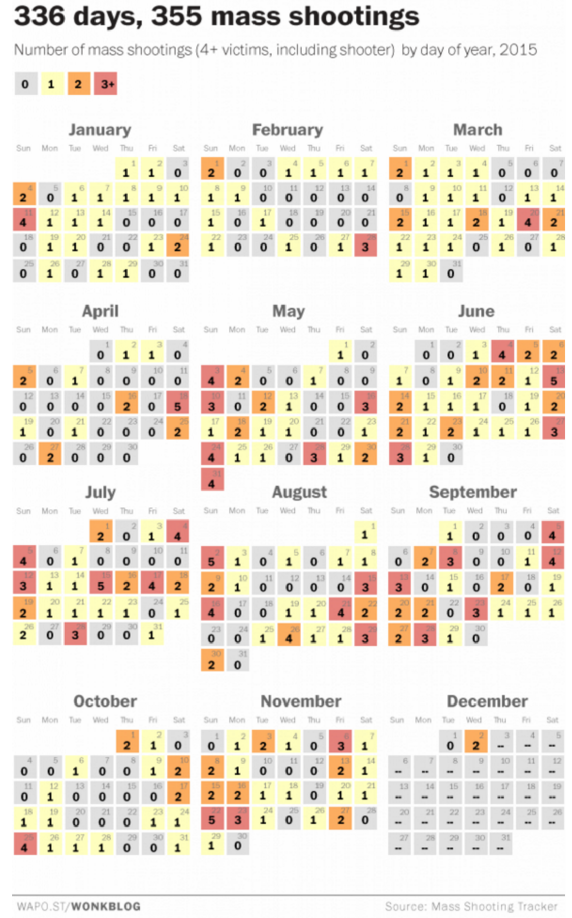 Washington Post shooting calendar