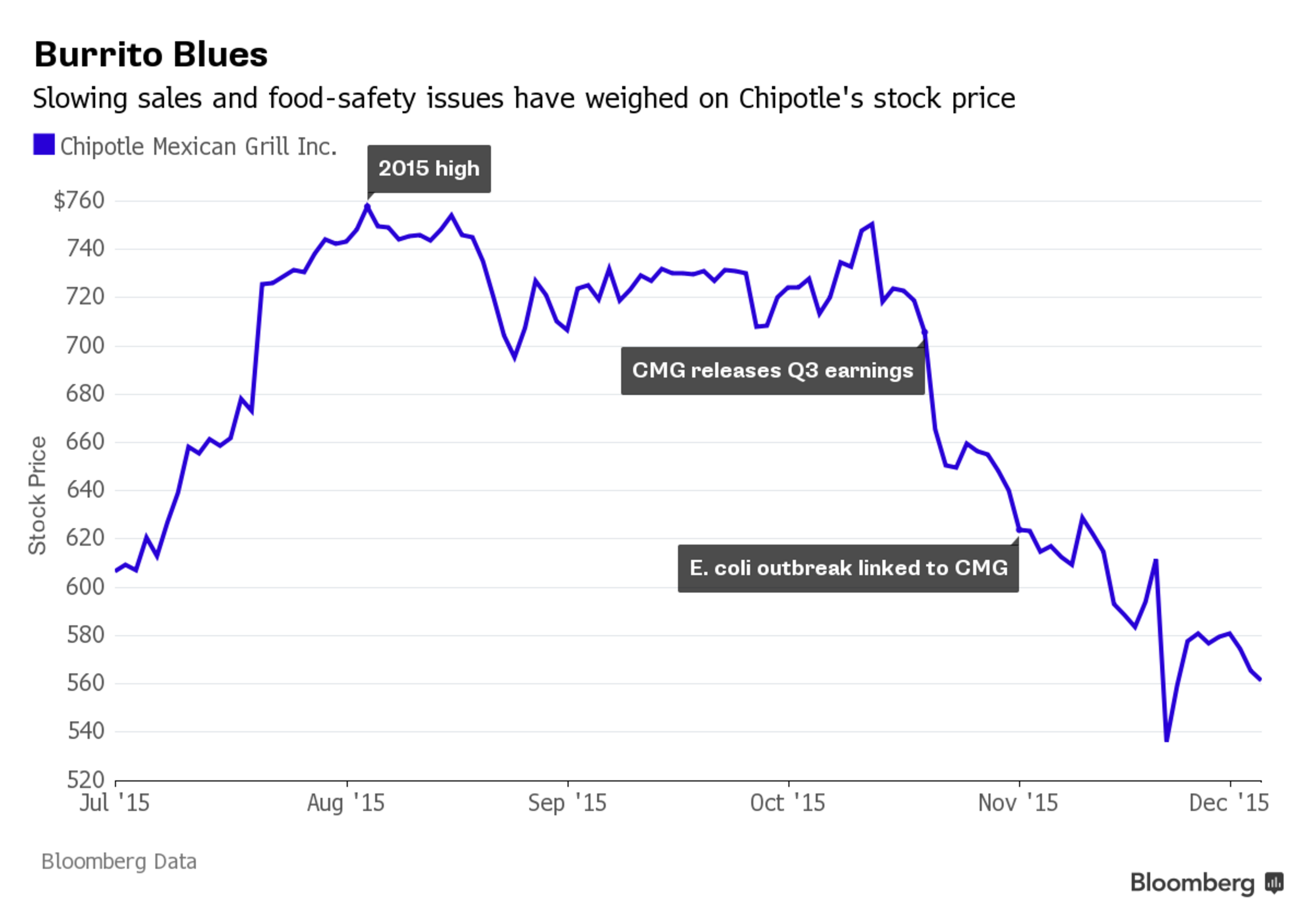 chipotle stock e coli