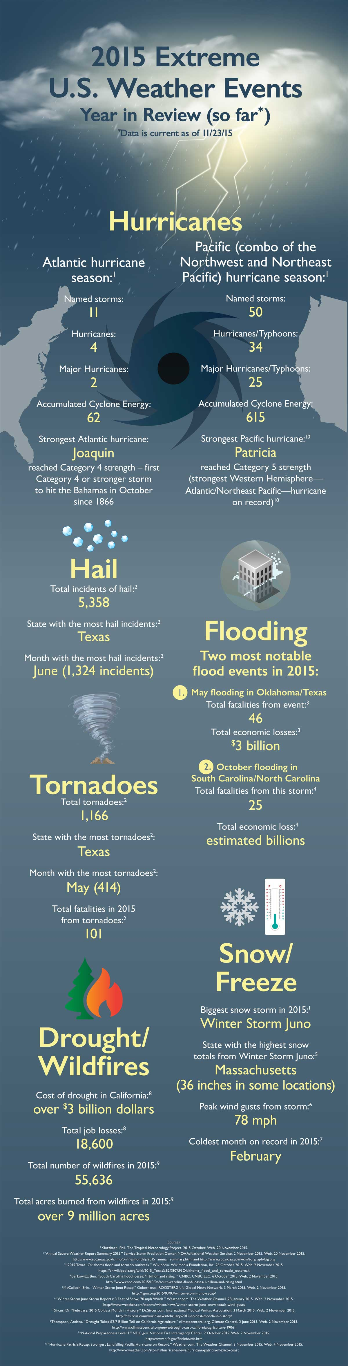 storms_2015_infographic2