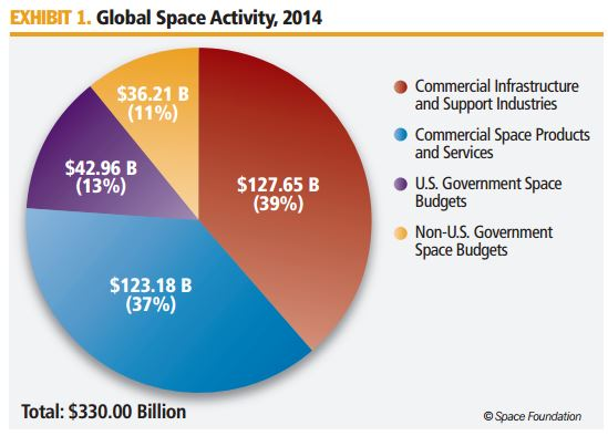Space budgets