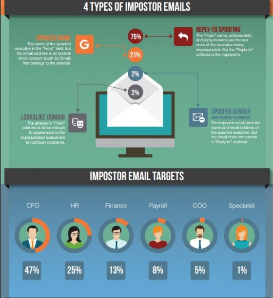 How Phishing Emails Can Threaten Your Company | Risk