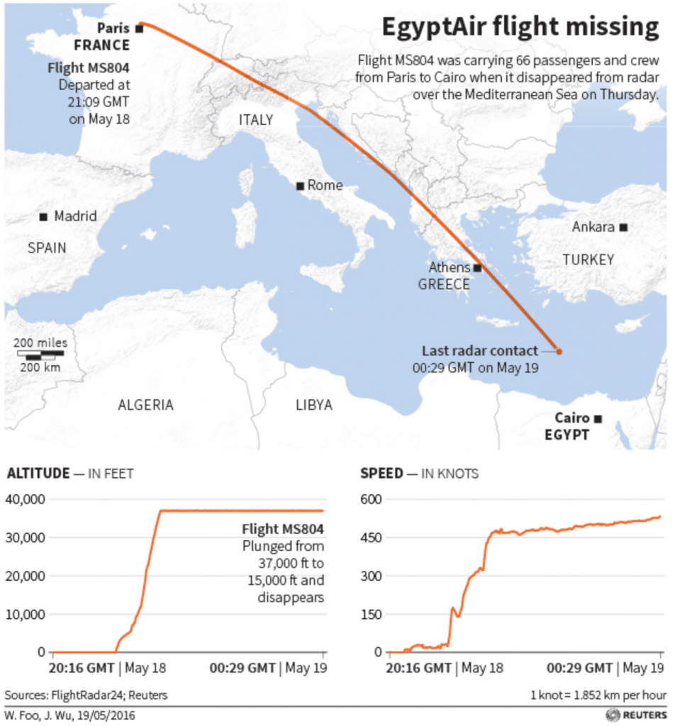 egyptair map reuters