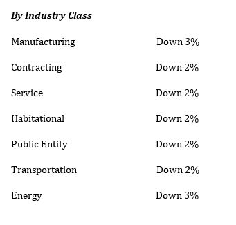 Industry class 3