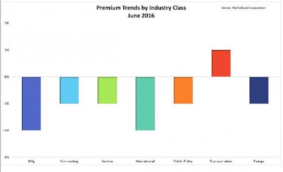 Industry class chart-1