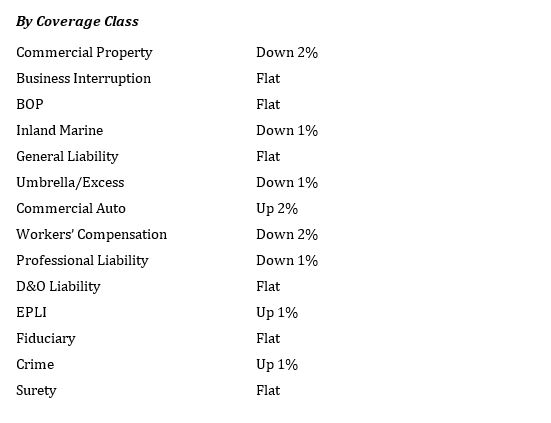 Rates-coverage class