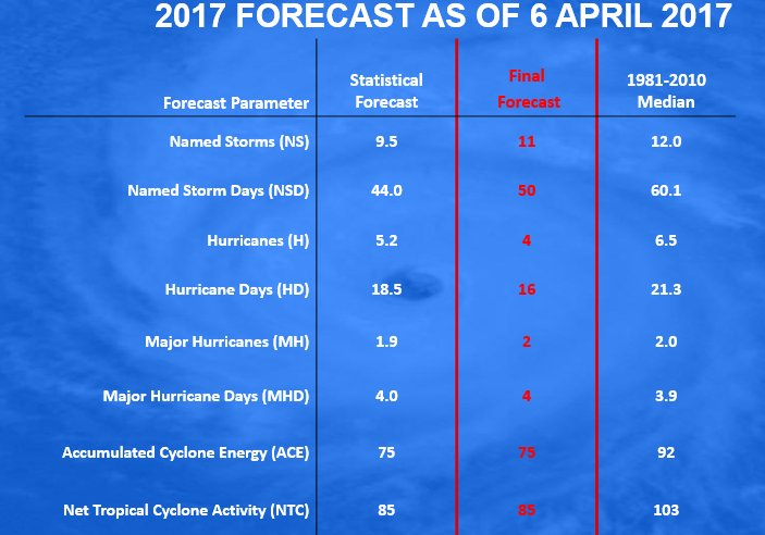Hurricane season 2017 dates