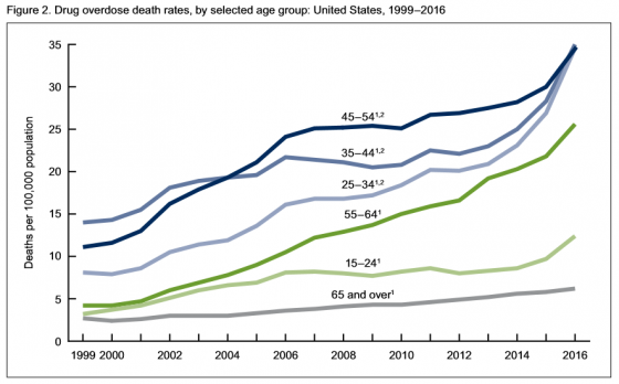 what should i do for a ativan overdose death rates