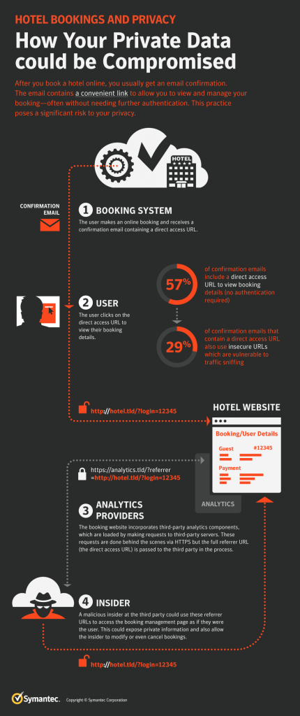 67% of Hotel Websites Expose Guest Data, Study Finds | Risk