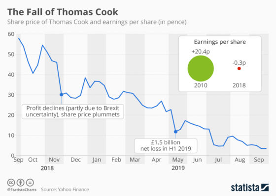 Travel Company Thomas Cook Collapses, Stranding Customers Worldwide