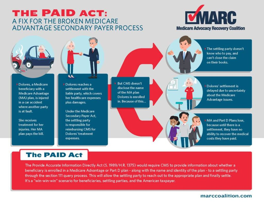 PAID Act Becomes Law, Fixing Medicare Secondary Payer Flaw